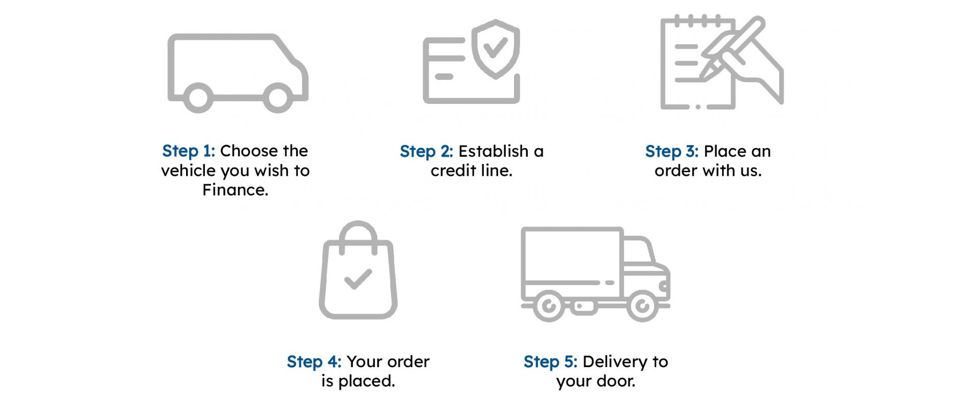 order process infographic